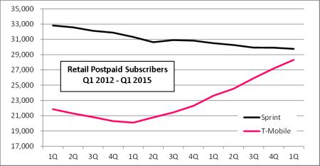 tmob sprint postpaid comparison