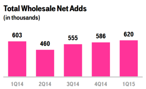 t-mobile wholesale net add trend