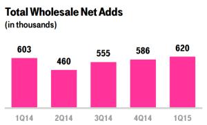 t-mobile wholesale net add trend