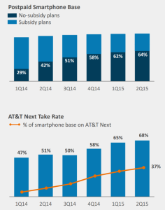 at&T smartphone stats