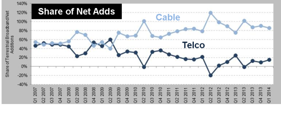 cable share of net adds
