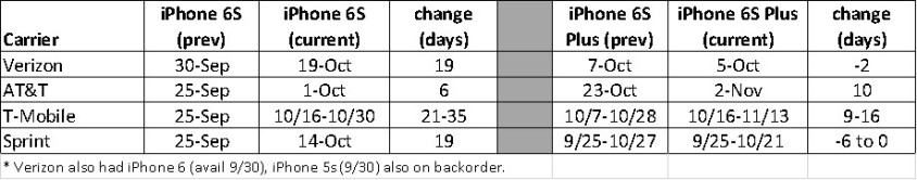 apple iphone available change chart