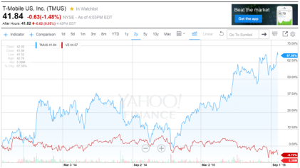 t-mobile vs vs stock price