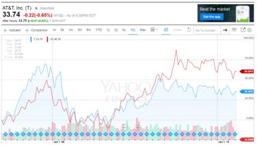 at7t vs verizon stock