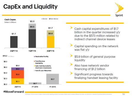 sprint cap ex liquidity slide