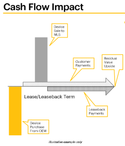 sprint cash flow example