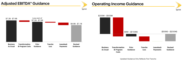 sprint guidance ebitda op income