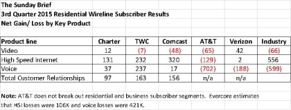 subscriber summary through november 1