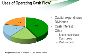 uses of cash flow ctl