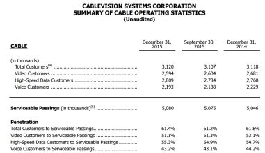 cablevision penetration stats