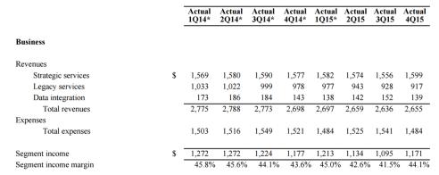 centurylink business trend financials