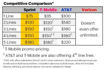 sprint unlimited price plan comparison