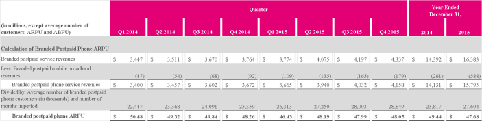 t-mobile chart 1