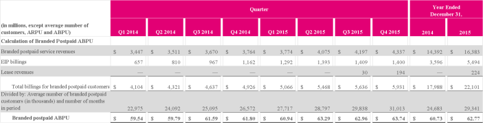 t-mobile chart 2