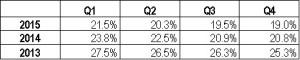 Comcast Business revenue growth