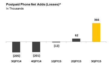 phone net additions losses chart