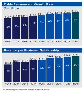 comcast revenue growth rates