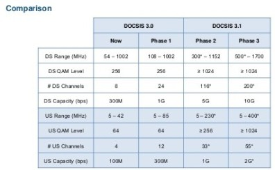DOCSIS 3.0 to 3.1 comparison