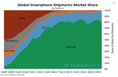 global smartphone shipments market share