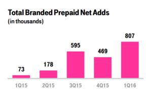 prepaid retail adds