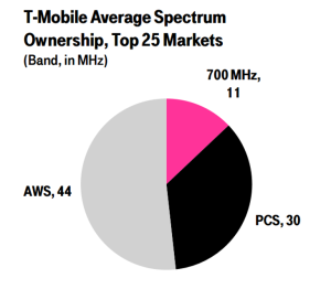 t-mobile average spectrum position