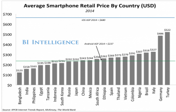 average retail price by country aple vs android
