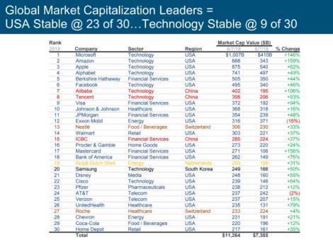 Meeker Market cap slide three years